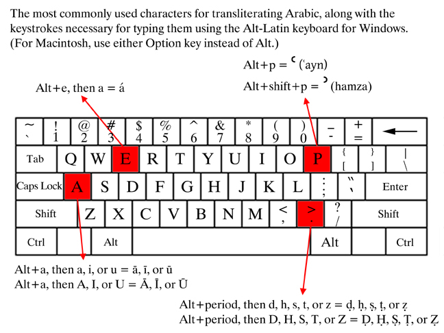 Emulating Alt Latin Keyboard Layout For Arabic Transcription In Vim